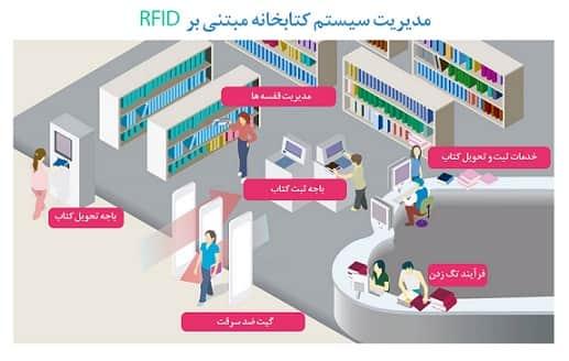 rfid در کتابخانه